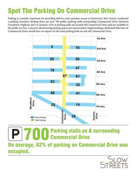 Parking Utilization Study